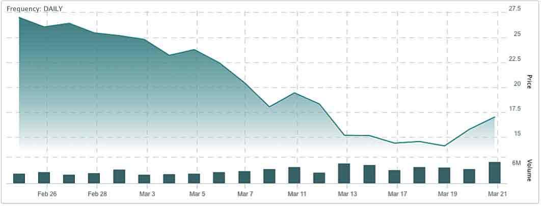 決算が発表された翌週まで終値の下落は止まらず株価は30%急落した