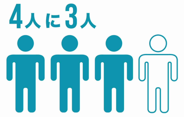 4人に3人