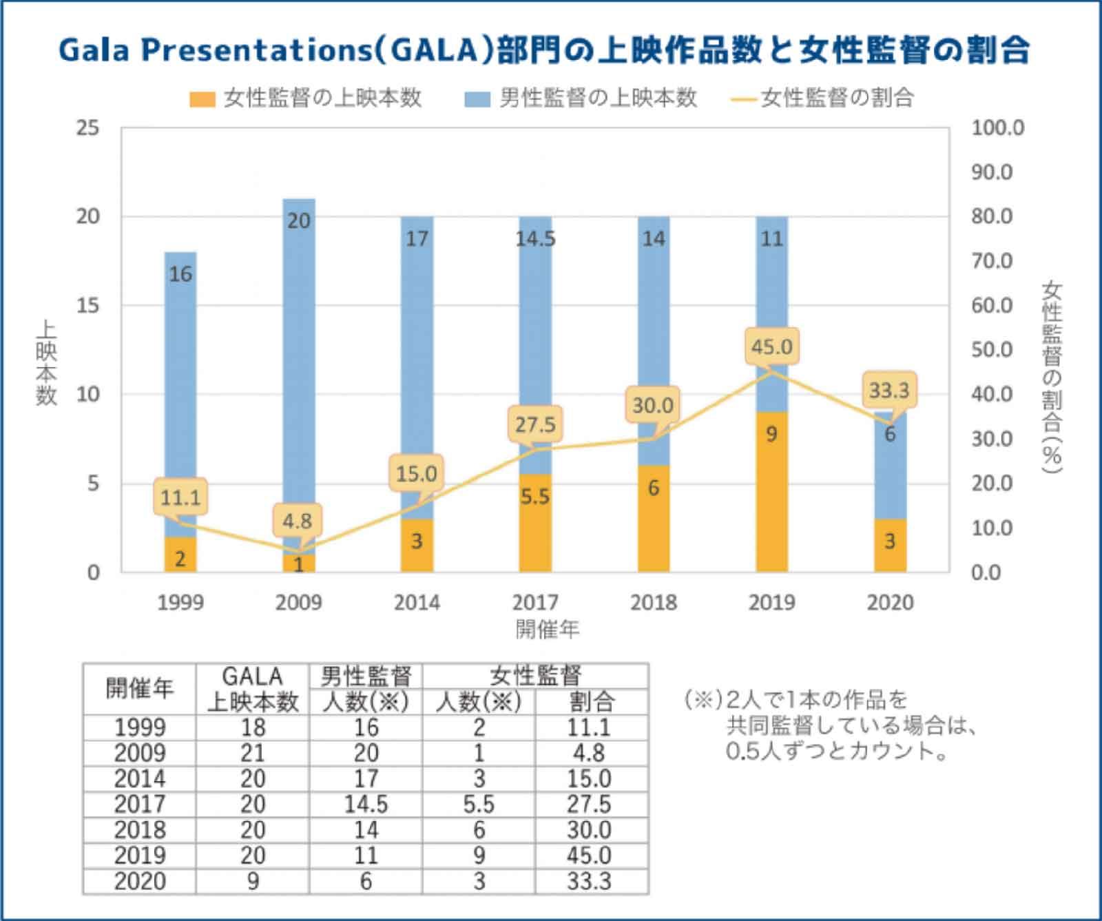 Gala Presentations(GALA)部門の上映作品数と女性監督の割合