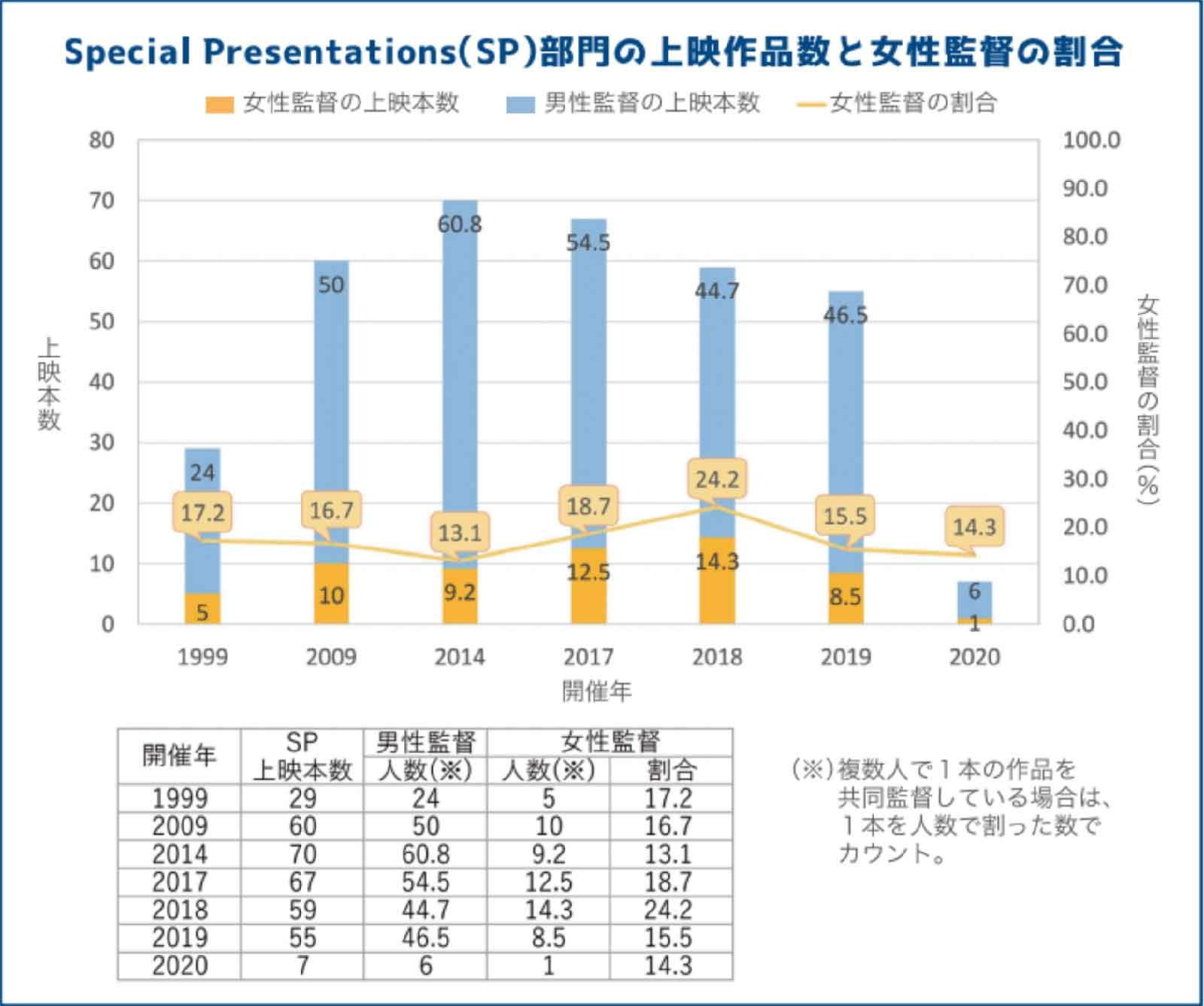 Special Presentations(SP)部門の上映作品数と女性監督の割合