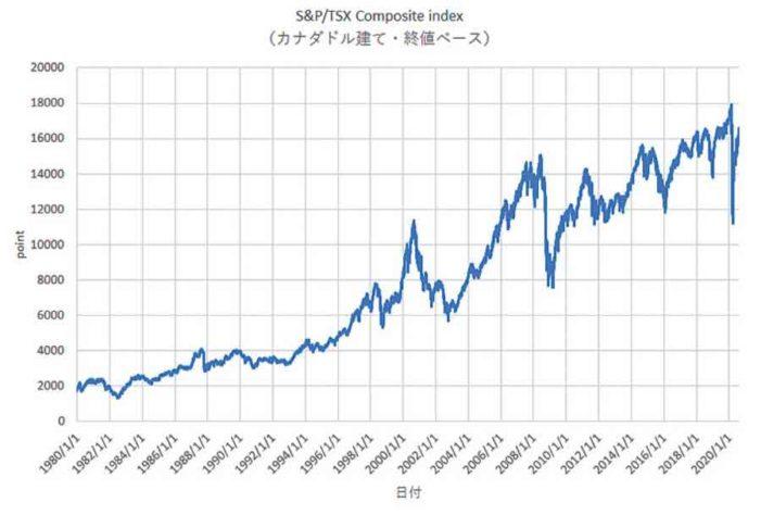 第2回 もしもS&Pトロント総合指数に投資したら、どのくらいの利回りで運用できた?|みらいのカナダ株式投資大作戦