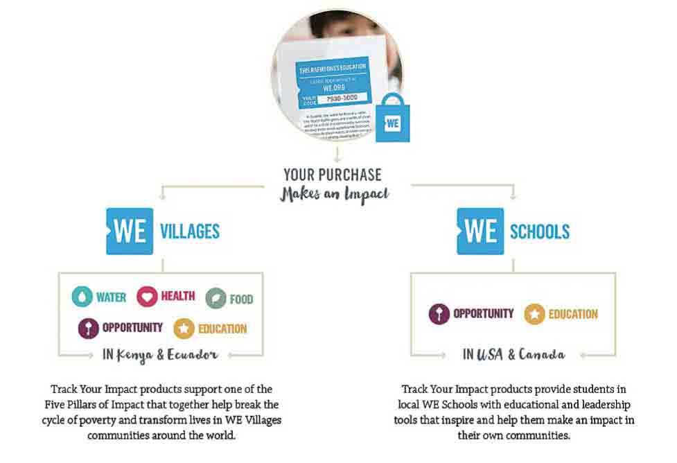 ウェブで自分の支払った代金がどのように役立っているのか追跡